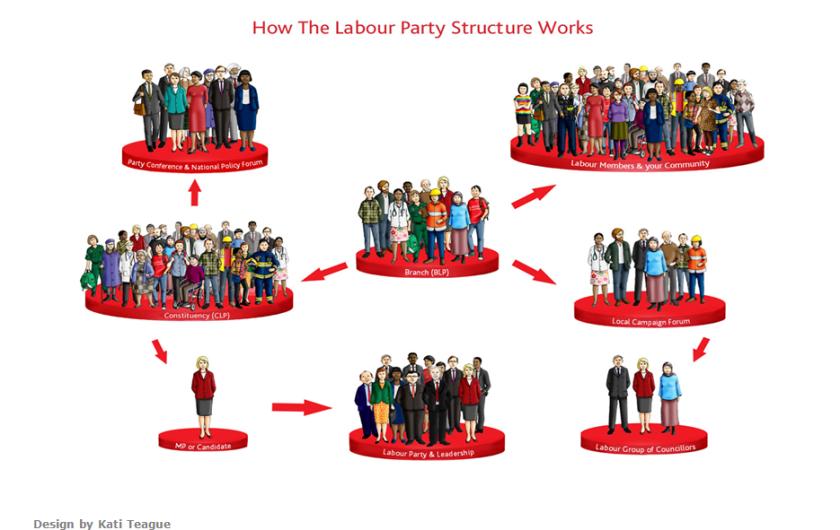 LP structure