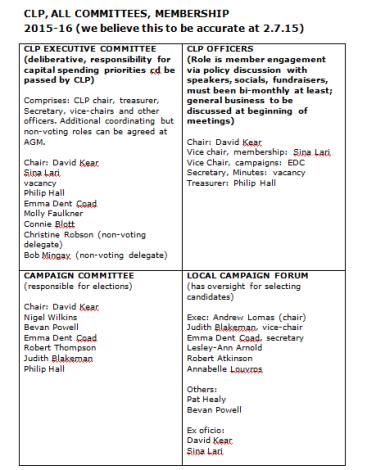 Committee members at 2.7.15