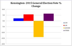 2015 Election swing chart