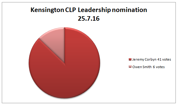 CLP Leader nom votes